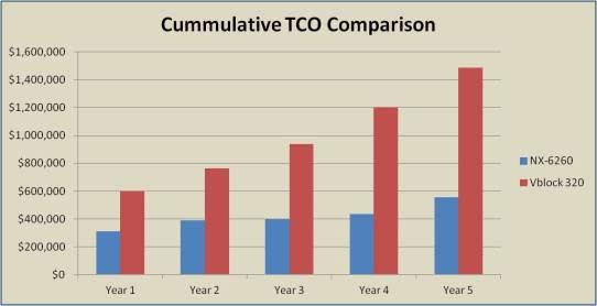 10 Cumm TCO