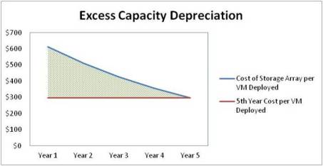 6 Excess Depreciation